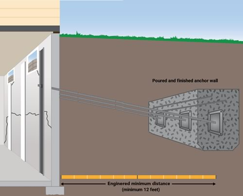 HouseHolder Anchor System by Dry Basement Foundation Repair