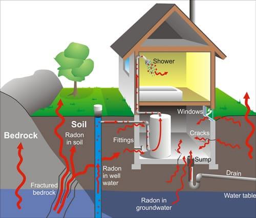 Beau How Radon Enters A Home